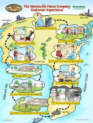 Dennisville Fence Customer Experience Map
