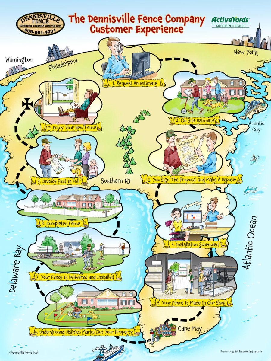 Learn About The Dennisville Fence Customer Experience with Our Cartoon Fun Map That Illustrates The Process Of Buying and Having Your New Fence Installed